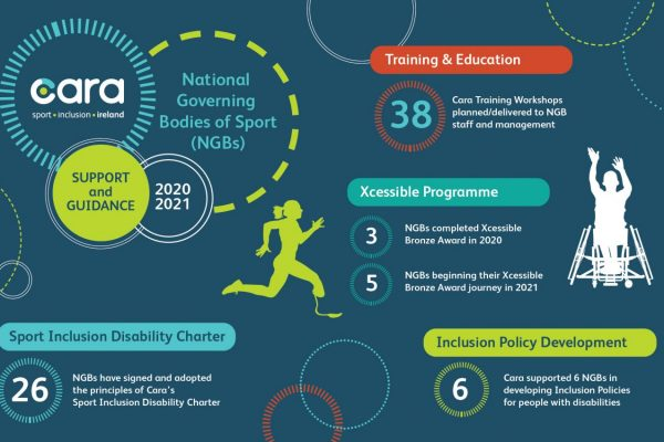 Cara Supporting and Guiding NGB's of Sport